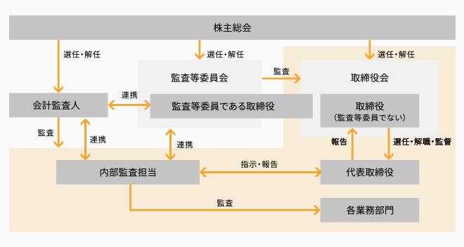 コーポレート・ガバナンス体制図表