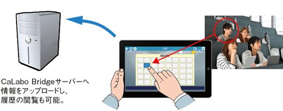 CaLabo Bridgeサーバーへ情報をアップロードし、履歴の閲覧も可能。