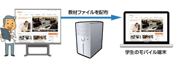 学生のモバイル端末へ教材ファイルを配布
