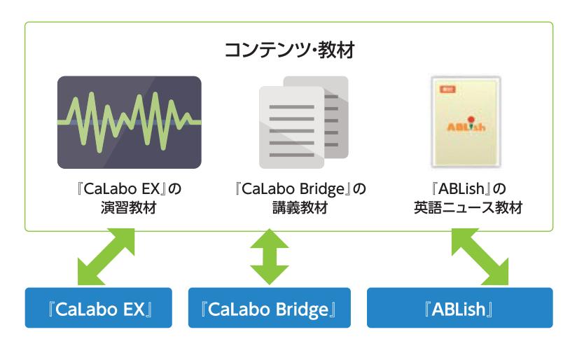 コンテンツ・教材 『CaLabo EX』の演習教材⇔『CaLabo EX』 『CaLabo Bridge』の講義教材⇔『CaLabo Bridge』 『ABLish』の英語ニュース教材⇔『ABLish』