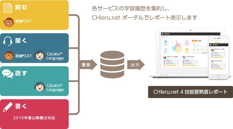 各サービスの学習履歴を集約し、CHIeru.net ポータルでレポートを表示します。