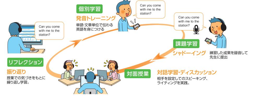個別学習 発音トレーニング 単語文章単位で伝わる 英語を身につける 課題学習 シャドーイング 練習した成果を録音して先生に提出 リフレクション 振り返り 授業での気づきをもとに繰り返し学習。 対面授業 対話学習·ディスカッション 相手を設定してのスピーキングライティングを実践。