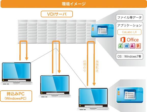 BYODへの対応(WindowsPC)