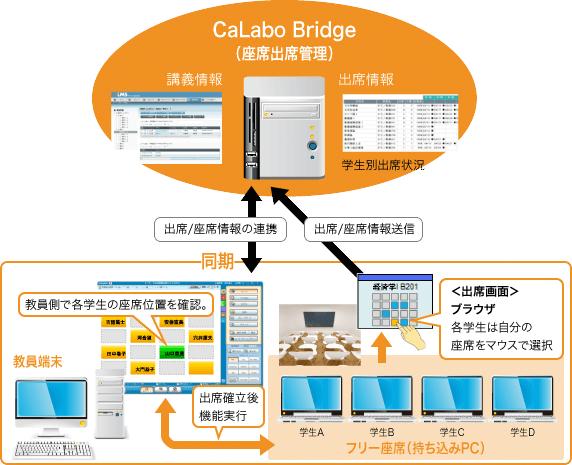 授業に出席している学習者をそのまま『CaLabo Bridge』のコース履修者として登録できます。
