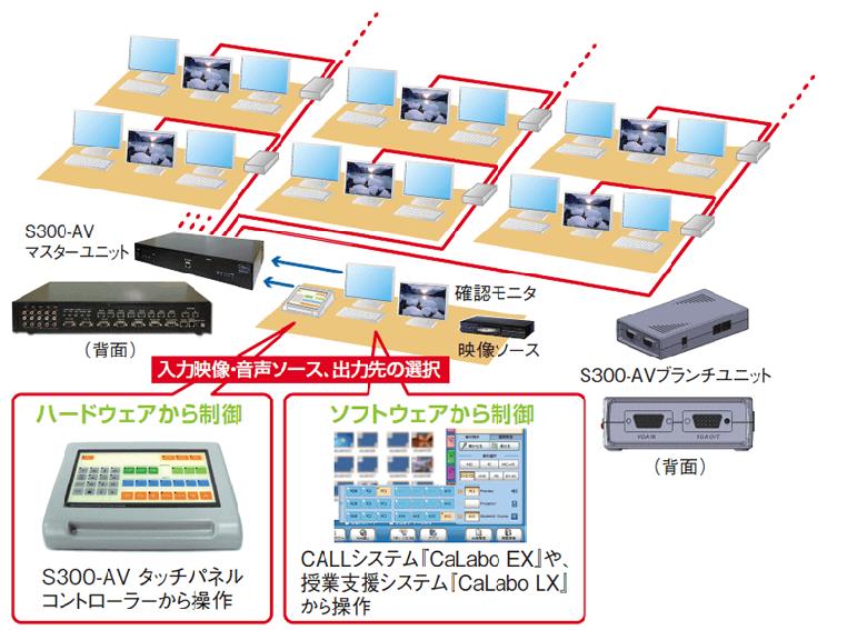 ハードウェアから制御 S300-AVタッチパネル コントローラーから操作 ソフトウェアから制御 CALLシステム「CaLabo EX」や、 授業支援システム「CaLabo LX」から操作