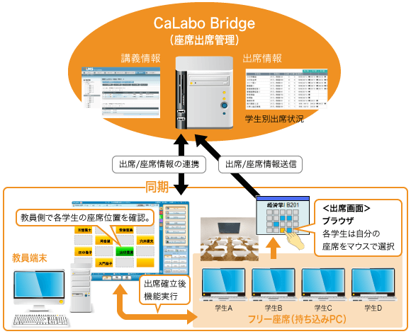CaLabo Bridge(座席出席管理) 講義情報 出席情報 学生別出席状況 出席/座席情報の連携 出席/座席情報送信! 同期 教員側で各学生の座席位置を確認。 <出席画面> ブラウザ各学生は自分の座席をマウスで選択 教員端末 出席確立後機能実行 学生A 学生B 学生C 学生D フリー座席(持ち込みPC)