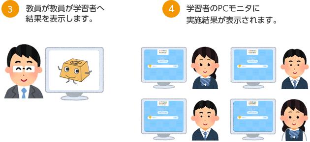 3 教員が教員が学習者へ結果を表示します 4 学習者のPCモニタに実施結果が表示されます。