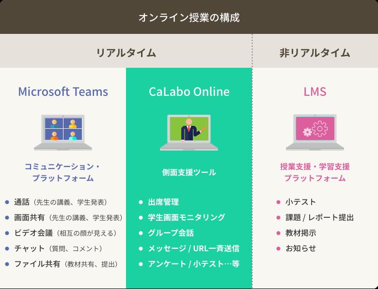 オンライン授業での『CaLabo Online』の役割