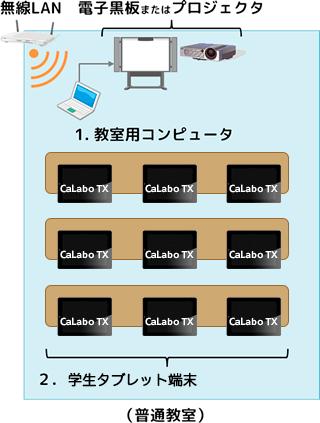 設置例 (普通教室) 無線LAN 電子黒板またはプロジェクタ 1.教室用コンピュータ 2.学生タブレット端末