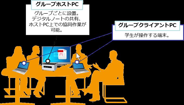 グループホストPC グループごとに設置。デジタルノートの共有、ホストPC上での共同作業が可能。 グループクライアントPC 学生が操作する端末。