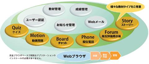 様々な教材タイプをご用意 完全ブラウザベースで特別なアプリケーションのインストールの必要がありません。