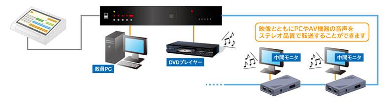 映像とともにPCやAV機器の音声をステレオ品質で転送することができます。
