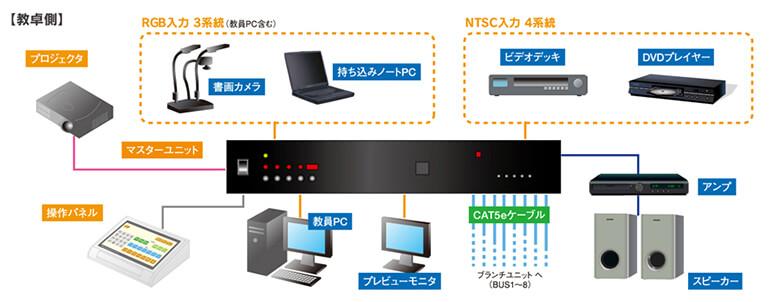 教卓側 RGB入力 3系統(教員PC含む) NTSC入力 4系統