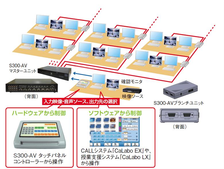 ハードウェアから制御 S300-AVタッチパネルコントローラーから操作 ソフトウェアから制御 CALLシステム『CaLabo EX」や授業支援システム「CaLabo LX」から操作