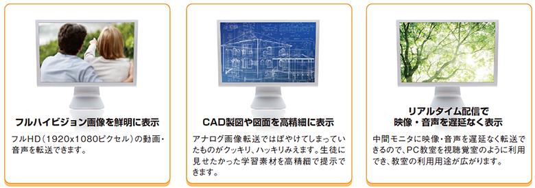フルハイビジョン画像を鮮明に表示 フルHD(1920×1080ピクセル)の動画・音声を転送できます。 CAD製図や図面を高精細に表示 アナログ画像転送ではぼやけてしまっていたものがくっきり、ハッキリみえます。生徒に見せたかった学修素材を高精細で提示できます。 リアルタイム配信で映像・音声を遅延なく表示 中間モニタに映像・音声を遅延なく転送できるので、PC教室を視聴覚室のように利用でき、教室の利用用途が広がります。