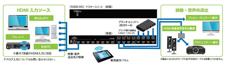 [S300-HDJマスターユニット 映像・音声創出先の制御 映像・音声の創出 HDMI入力ソース 持ち込みPC ブルーレイ 先生PC アナログ入力についてはお問い合わせください。 プレビューモニターへ提示 HDMI映像音声信号分離機 プロジェクターへ提示 製品にはこれらのケーブル及びHOMIケーブルは同梱しておりません。