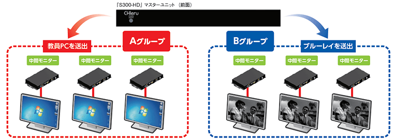 [S300-HDJマスターユニット Aグループ 教員PCを送出 中間モニター 中問モニター 中間モニター Bグループ ブルーレイを送出 中間モニター 中間モニター 中間モニター