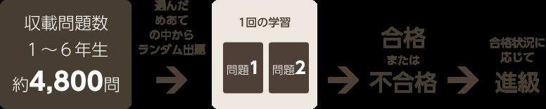 収載問題群全970問 内容に合わせて無作為抽出 1級ごと 問題1 問題2 × 55級