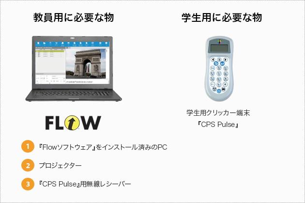 教員用に必要な物 FLOW 学生用に必要な物 学生用クリッカー端末「CPS Pulse』 1.『Flowソフトウェア」をインストール済みのPC 2.プロジェクター 3.『CPS Pulse』用無線レシーバー