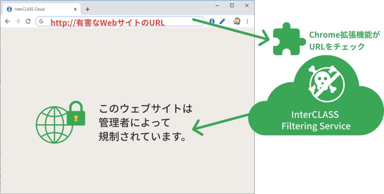 Chrome拡張機能なので管理もかんたん