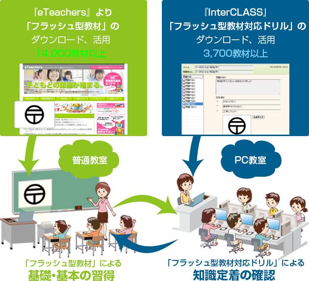 4. 「フラッシュ型教材対応ドリル」が普通教室とPC教室の学びを連携します。