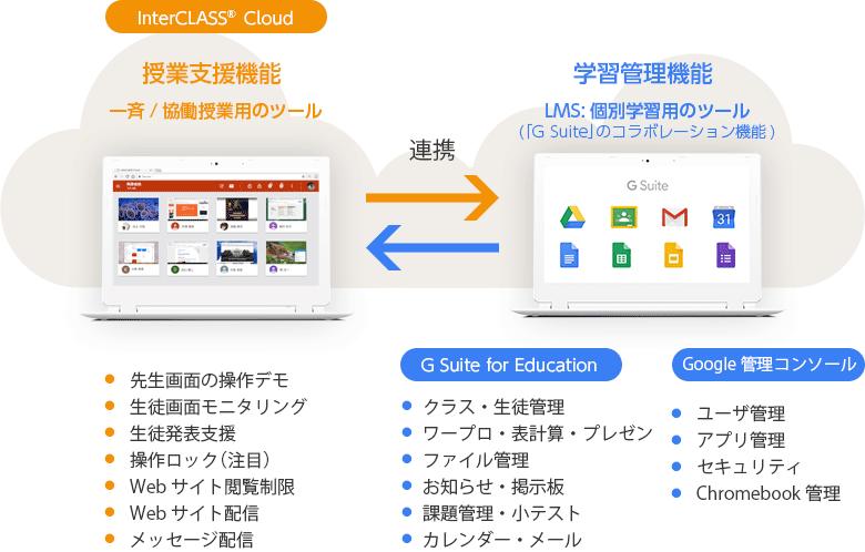 Chromebookを活用した授業を進めやすく。