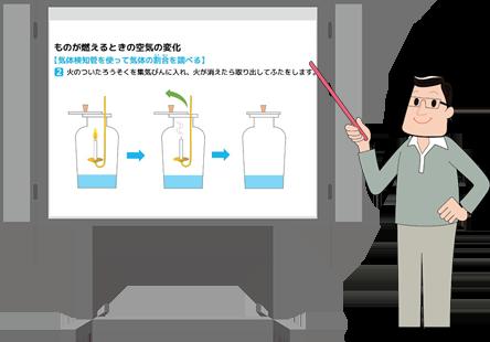 理科の一斉授業で活用が可能な、安全かつ適切な実験器具の使い方、観察・実験の進め方の指導、観察・実験結果のまとめに使える、教師用一斉提示型教材です。