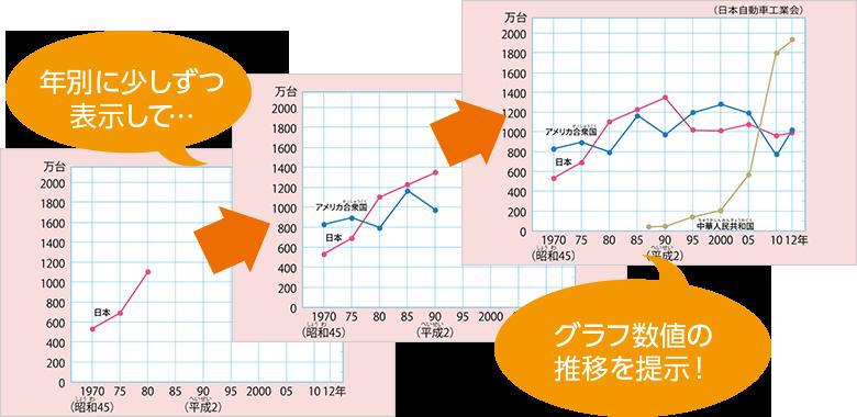 特長1:グラフをしっかり読み取らせる指導ができる