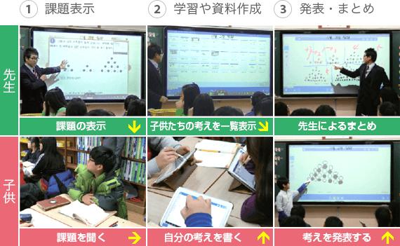 1 課題表示 2 学修や資料作成 3 発表・まとめ