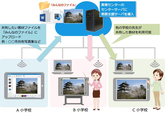 教育センターのセンターサーバに教務支援サーバを導入 共有したい教材ファイルを『みんなのファイル』にアップロード 例:00市共有写真集など 他の学校の先生が共有した教材を利用可能