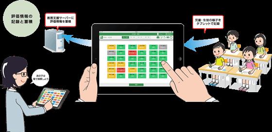 評価情報の記録と蓄積 教務支援サーバーに評価情報を蓄積 児童・生徒の様子をタブレットで記録