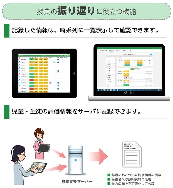 授業の振り返りに役立つ機能 記録した情報は、時系列に一覧表示して確認できます。 児童・生徒の評価情報をサーバに記録できます。 記録にもどづいた評価情報の提示 保護者への説明資料に活用 学力の向上を可視化して公表