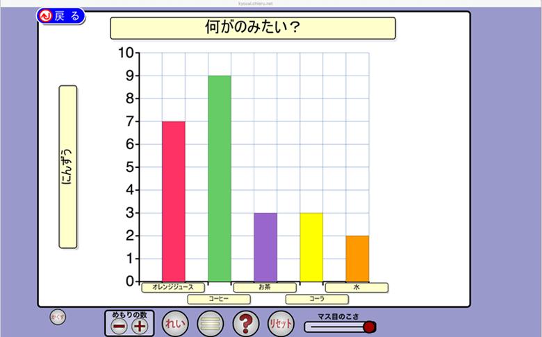 (3)3年生 数量関係 ぼうグラフ