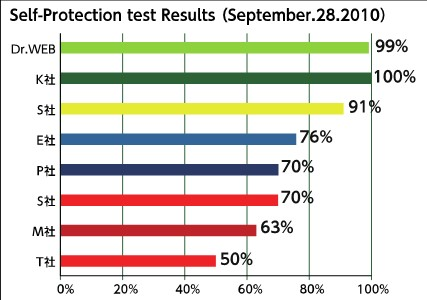 Self-Protection test Results (September.28.2010) Dr.WEB 99% K社 100% S社 91% E社 76% P社 70% S社 70% M社 63% T社 50%