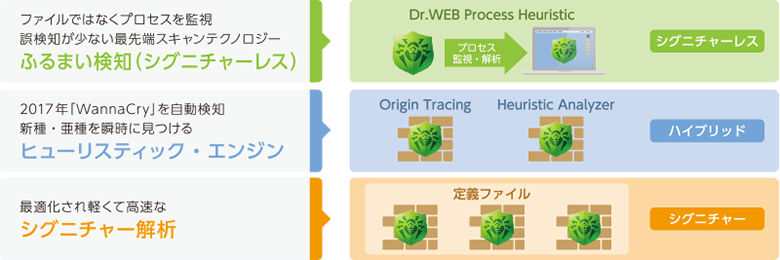 Dr.WEB Process Heuristioファイルではなくプロセスを監視誤検知が少ない最先端スキャンテクノロジーふるまい検知(シグニチャーレス) 2017年MannaCry」を自動検知新種·亜種を瞬時に見つけるヒューリスティック·エンジン 最適化され軽くて高速なシグニチャー解析