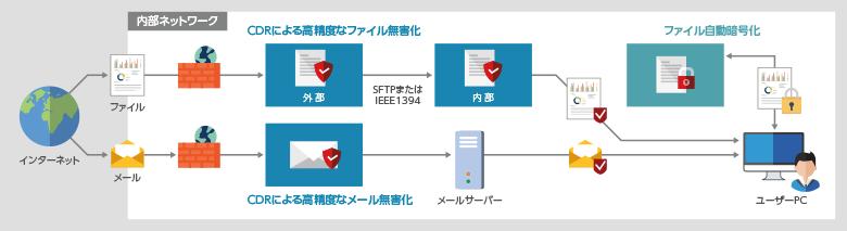 SHIELDEXのセキュリティソリューション導入イメージ