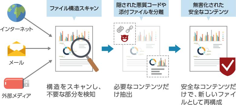 文書構造スキャン(File Scan) 文書ファイルの構造をスキャンし文書ファイルの標準構造と違う疑わしい部分を検知無害化(Sanitization) 無害化技術を適用し、疑わしい部分を消去して安全な文書へ再構成使用履歴管理(Logging) 原本ファイルのハッシュコードを基準にして多様な無害化処理情報を提供安全なファイルのみ、内部に取り込まれます。
