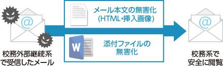 校務処理用デスクトップ インターネット用デスクトップ