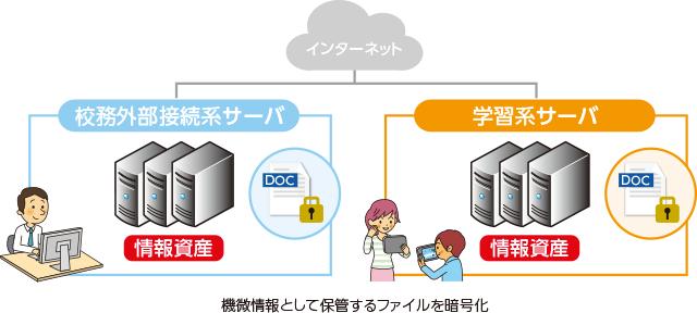機微情報として保管するファイルを暗号化