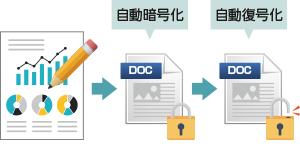 ファイルの保存時の自動暗号化・開く時の復号化
