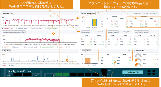 LAN側のロス率はゼロ WAN側のロス率は約85%減少しました。 ダウンロードトラフィックは約30Mbpsぐらい増加して79.6Mbpsです。 ディレイは約88.9msからLAN側が61                             6msにWAN側は3.5msまで減少しました。