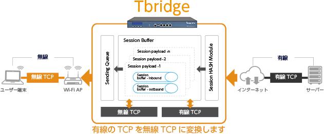 優先のTCPを無線TCPに変換します