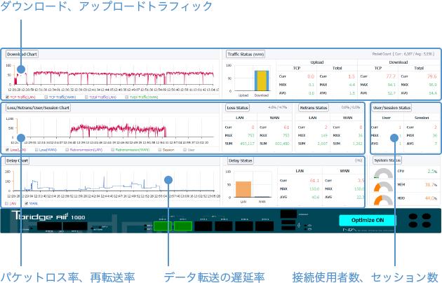 ダウンロード、アップロードトラフィック パケットロス率、再転送率 データ転送の遅延率 接続使用者数、セッション数