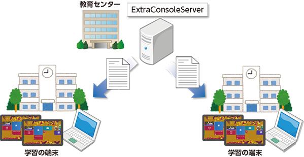 ExtraConsoleと連携した設定の一括配布