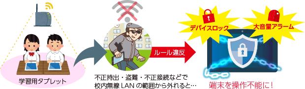 無線LANを利用する学習者タブレットの場合