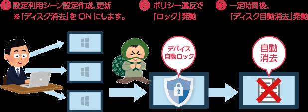 盗難や紛失後のデータ自動消去