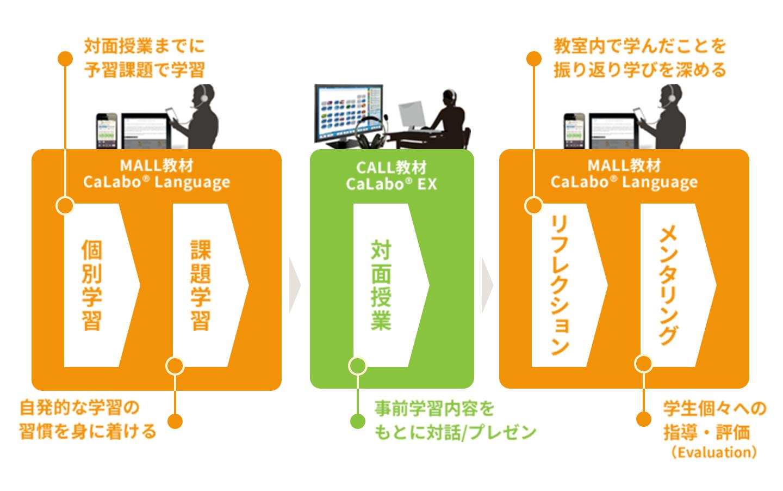 CALL+MALL活用の流れ